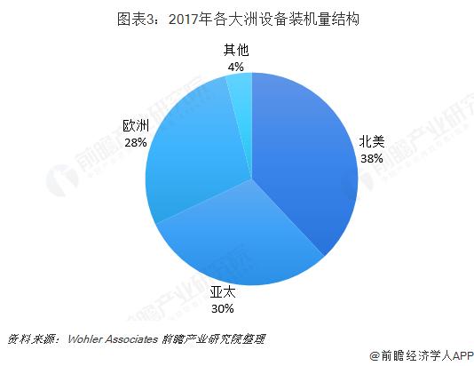 圖表3:2017年各大洲設備裝機量結構