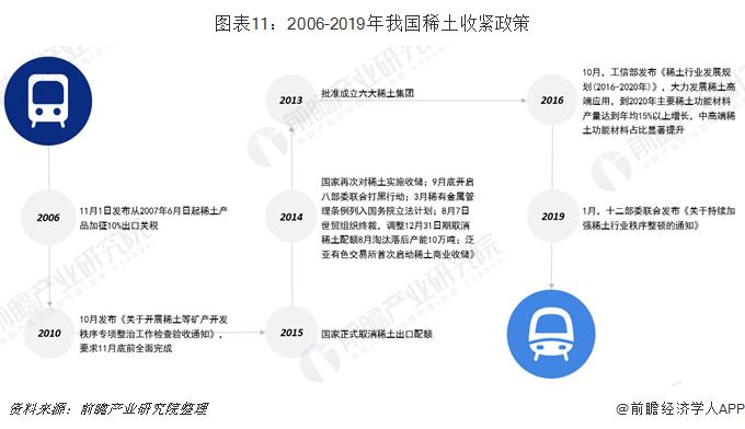 图表11:2006-2019年我国稀土收紧政策