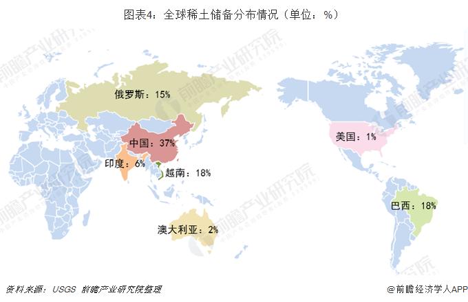 图表4:全球稀土储备分布情况(单位:%)