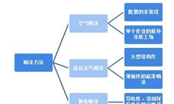 2018中国工程机械溶剂型涂料行业发展现状和市场前景分析,市场地位下降但仍有较大市场占比【组图】