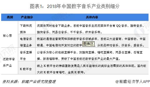 图表1:2018年中国数字音乐产业类别细分