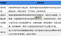 2018年中國數字音樂產業發展現狀與趨勢