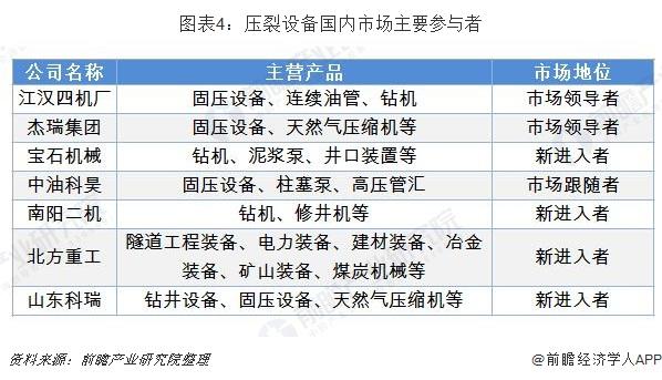 圖表4:壓裂設備國內市場主要參與者