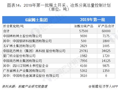 图表14:2019年第一批稀土开采、冶炼分离总量控制计划(单位:吨)