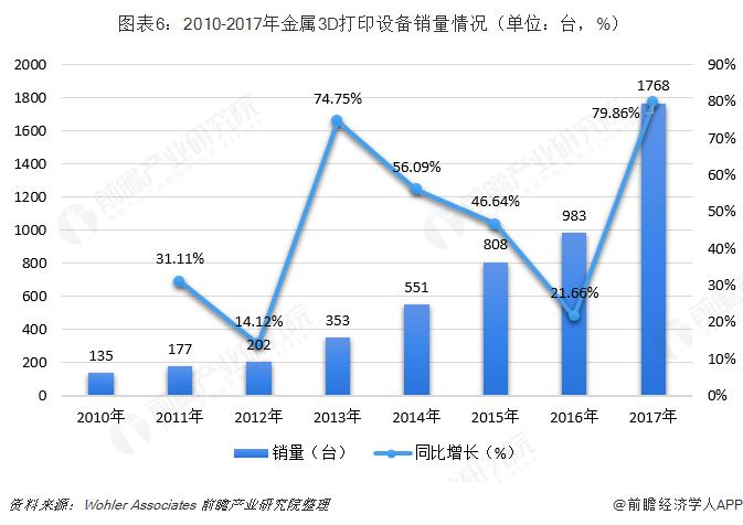 圖表6:2010-2017年金屬3D打印設備銷量情況(單位:臺,%)