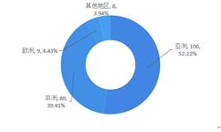 """十張圖帶你了解羊乳制品行業發展情況 """"全球羊奶看中國,中國羊奶看陜西"""