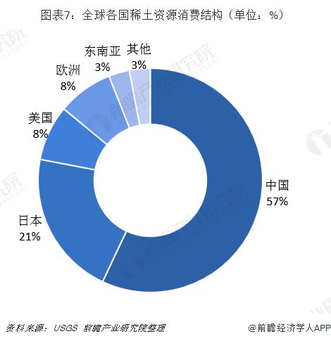 图表7:全球各国稀土资源消费结构(单位:%)