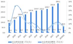 2018年中国供应链管理行业市场规模与发展前景分析 物流效率提升空间大,供应链管理服务前景广阔【组图】
