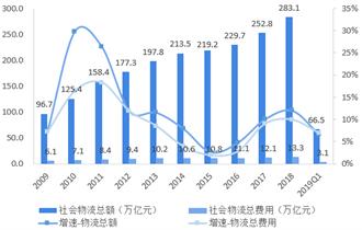 2018年中国供应链管理行业市场规模与发展前景