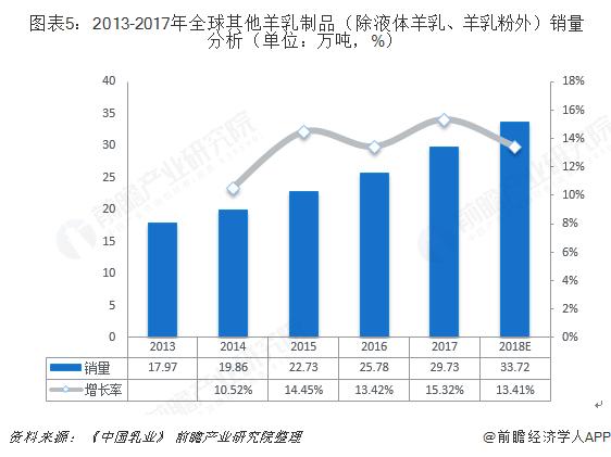 图表5:2013-2017年全球其他羊乳制品(除液体羊乳、羊乳粉外)销量分析(单位:万吨,%)