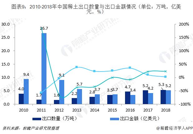 图表9:2010-2018年中国稀土出口数量与出口金额情况(单位:万吨,亿美金,%)