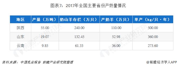 图表7:2017年全国主要省份产奶量情况