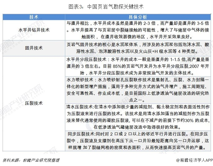 圖表3:中國頁巖氣勘探關鍵技術
