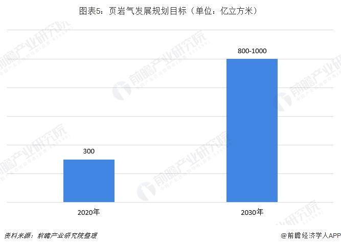 圖表5:頁巖氣發展規劃目標(單位:億立方米)