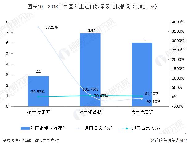 图表10:2018年中国稀土进口数量及结构情况(万吨,%)