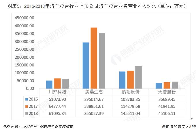图表5:2016-2018年汽车胶管行业上市公司汽车胶管业务营业收入对比(单位:万元)