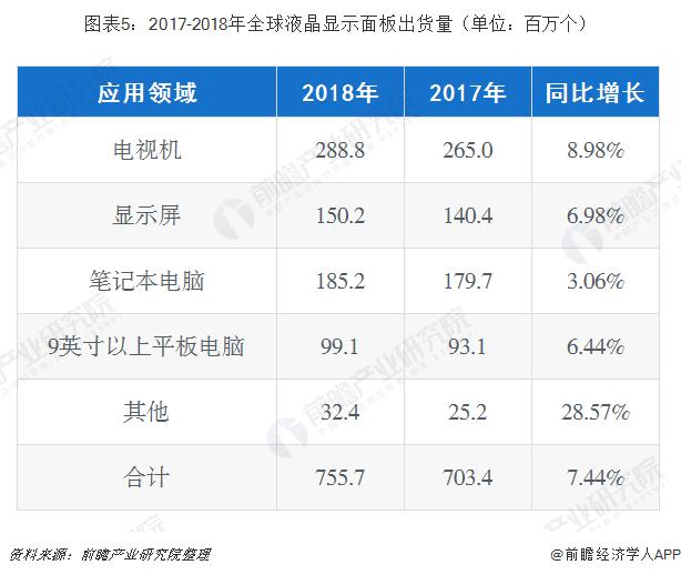 图表5:2017-2018年全球液晶显示面板出货量(单位:百万个)