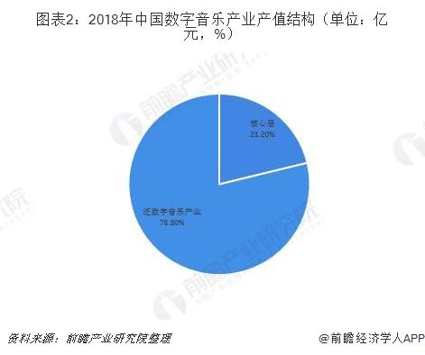 图表2:2018年中国数字音乐产业产值结构(单位:亿元,%)