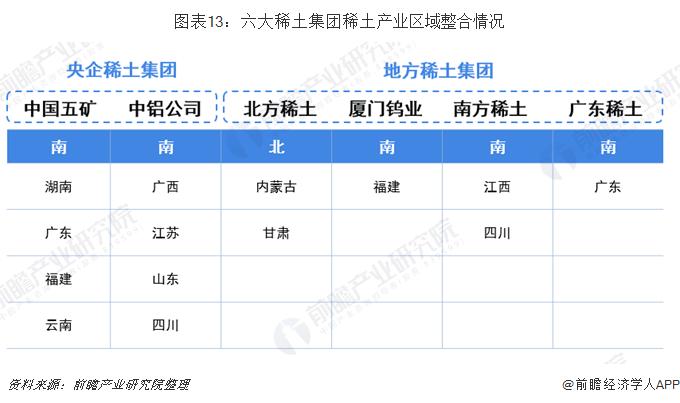图表13:六大稀土集团稀土产业区域整合情况