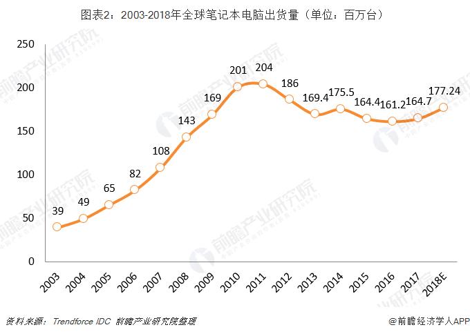图表2:2003-2018年全球笔记本电脑出货量(单位:百万台)