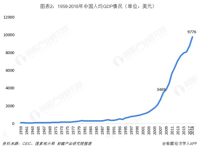 图表2:1959-2018年中国人均GDP情况(单位:美元)
