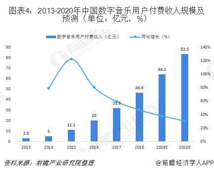 图表4:2013-2020年中国数字音乐用户付费收入规模及预测(单位:亿元,%)