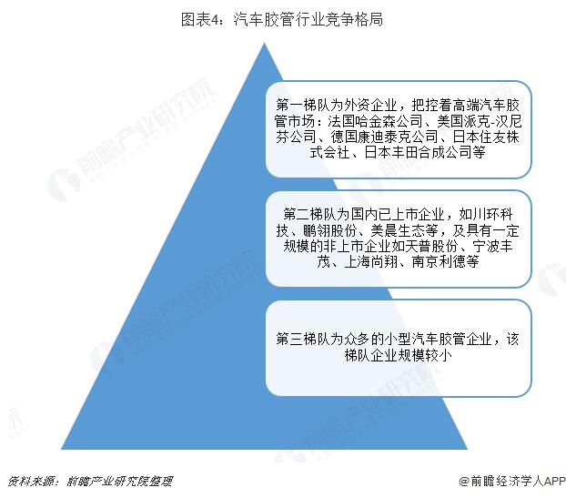 图表4:汽车胶管行业竞争格局