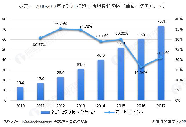 圖表1:2010-2017年全球3D打印市場規模趨勢圖(單位:億美元,%)