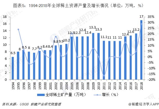 图表5:1994-2018年全球稀土资源产量及增长情况(单位:万吨,%)