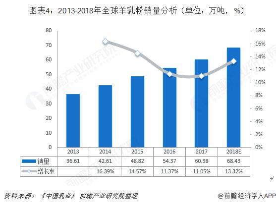 图表4:2013-2018年全球羊乳粉销量分析(单位:万吨,%)