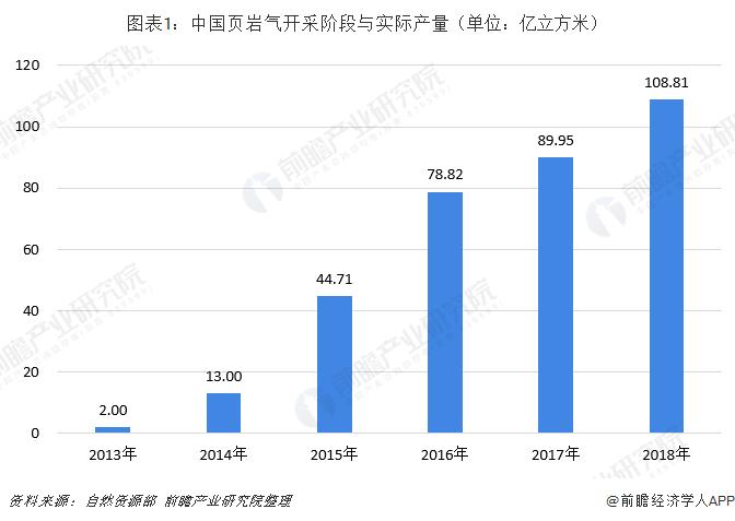 圖表1:中國頁巖氣開采階段與實際產量(單位:億立方米)
