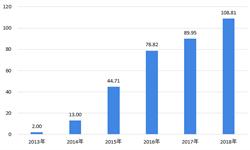 2018年壓裂設備行業市場現狀與發展前景分析 頁巖氣大開發帶來壓裂設備增長新契機