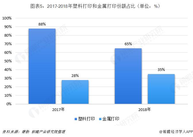 圖表5:2017-2018年塑料打印和金屬打印份額占比(單位:%)