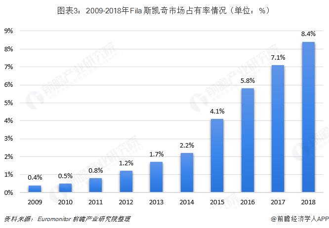 图表3:2009-2018年Fila+斯凯奇市场占有率情况(单位:%)
