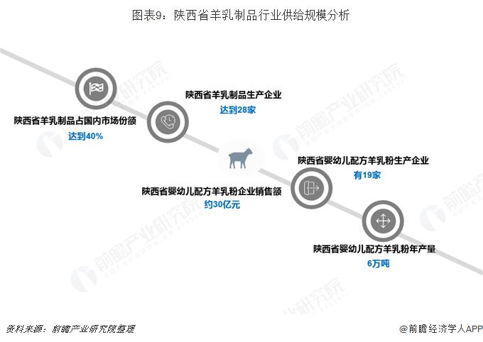 图表9:陕西省羊乳制品行业供给规模分析
