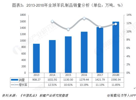 图表3:2013-2018年全球羊乳制品销量分析(单位:万吨,%)