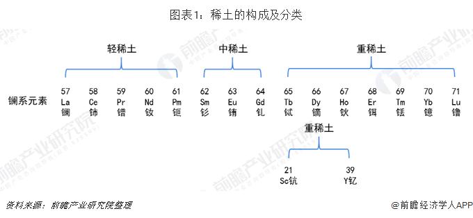 图表1:稀土的构成及分类