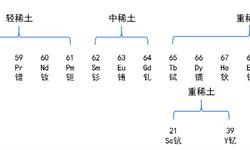 预见2019:《2019年中国<em>稀土</em>产业全景图谱》(附发展现状、全球市场、行业前景等)
