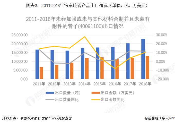 图表3:2011-2018年汽车胶管产品出口情况(单位:吨,万美元)