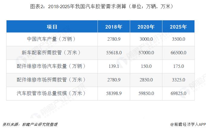 图表2:2018-2025年我国汽车胶管需求测算(单位:万辆,万米)