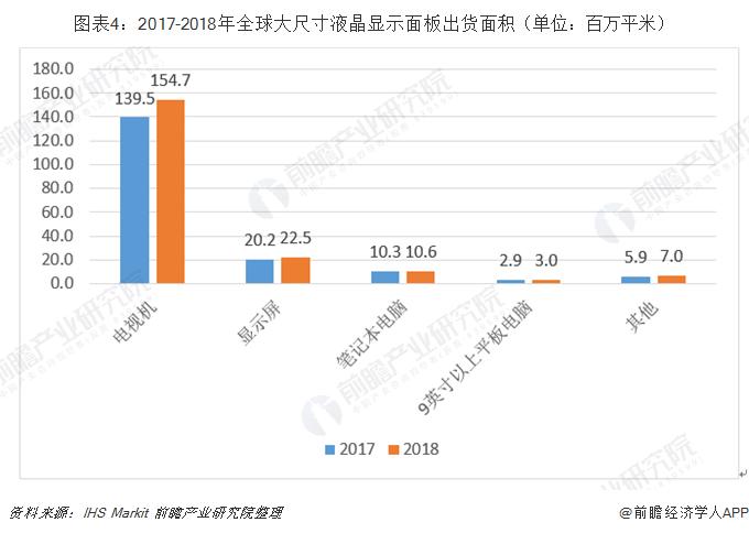 图表4:2017-2018年全球大尺寸液晶显示面板出货面积(单位:百万平米)