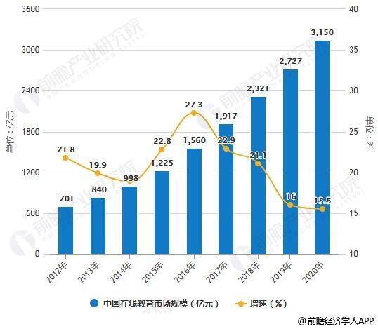 2019-2024年中国在线教育行业市场前瞻与投资战略规划分析报告