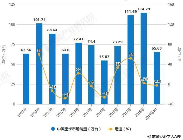 2009-2019年H1中国重卡市场销量统计及增长情况