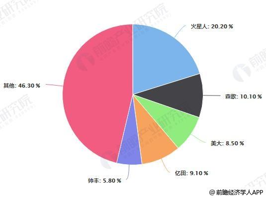 2019年中国集成灶行业市场竞争格局分析情况