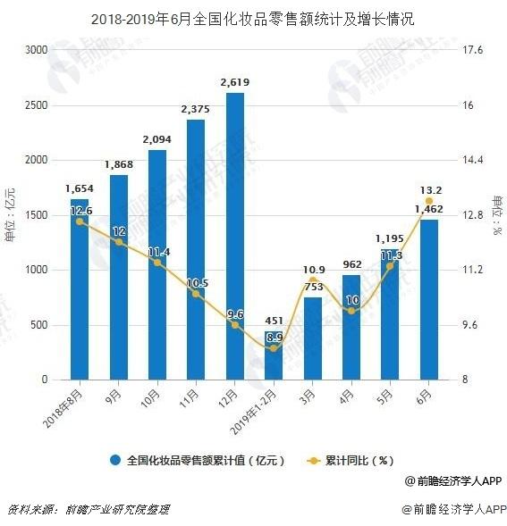 2018-2019年6月全国化妆品零售额统计及增长情况