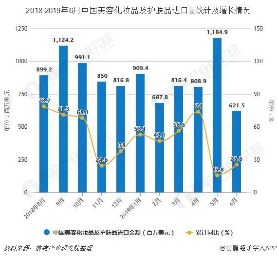 2018-2019年6月中国美容化妆品及护肤品进口量统计及增长情况