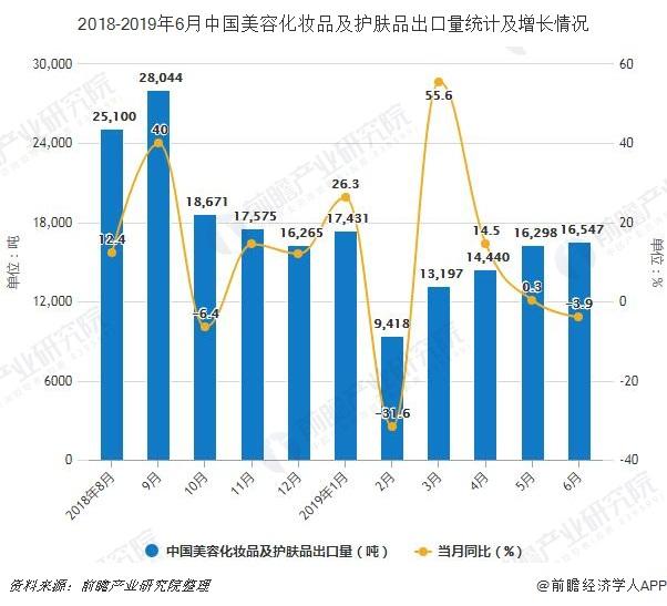 2018-2019年6月中国美容化妆品及护肤品出口量统计及增长情况