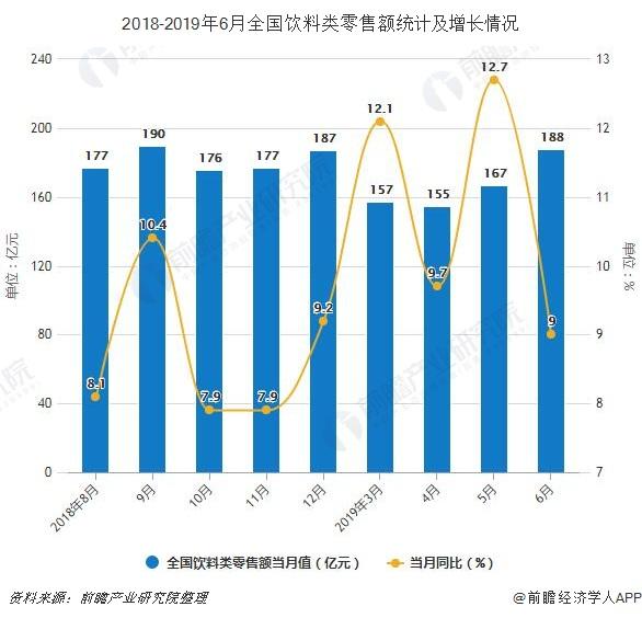 2018-2019年6月全国饮料类零售额统计及增长情况