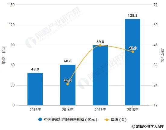 2015-2018年中国集成灶市场销量、销售额统计及增长情况
