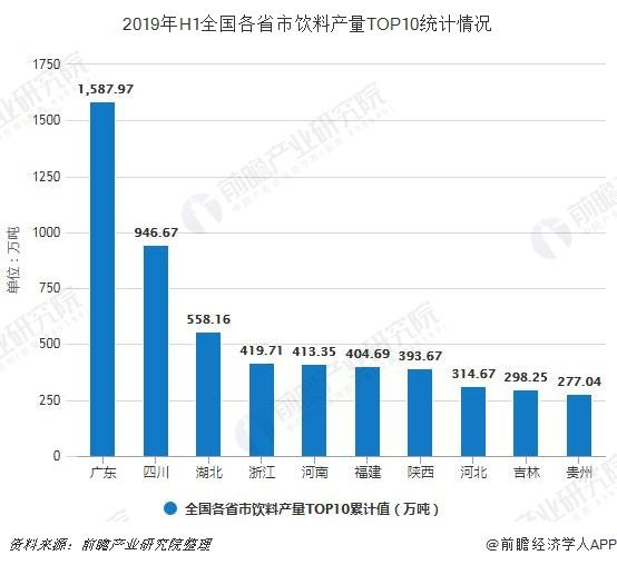 2019年H1全国各省市饮料产量TOP10统计情况